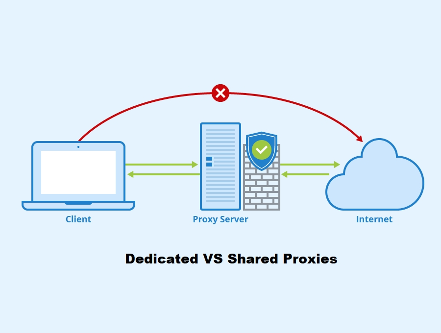 Dedicated vs Shared Proxies